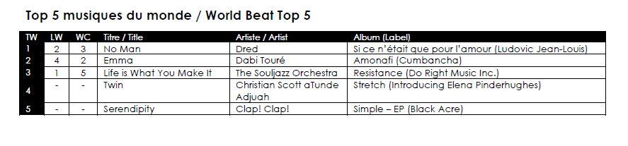 Top 5 Musiques du monde   Drê-d